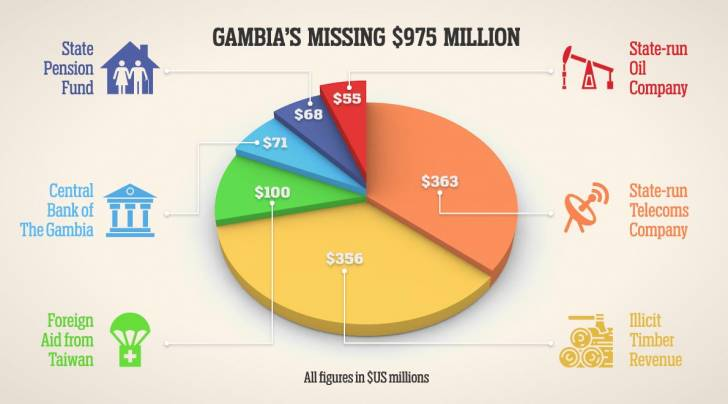 Gambia's missing $975 million (infographic by OCCRP)