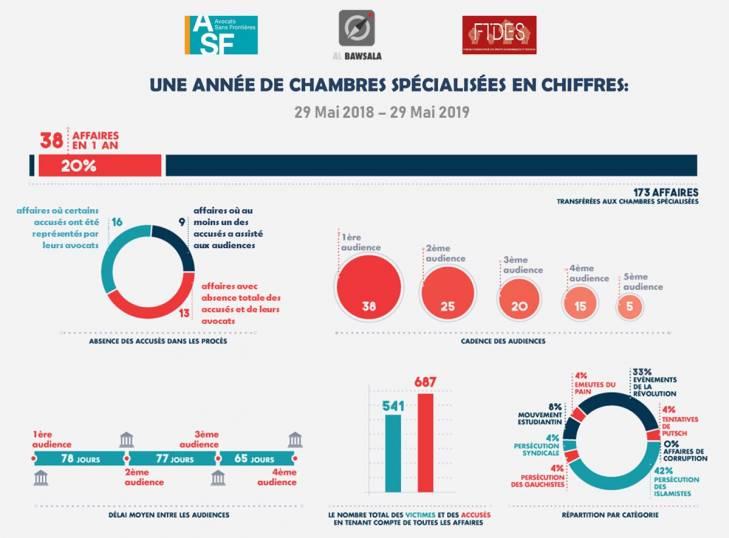 Tunisie : une année de chambres spécialisées en chiffres (infographie)